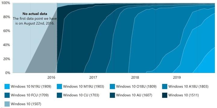 Windows 最新 版